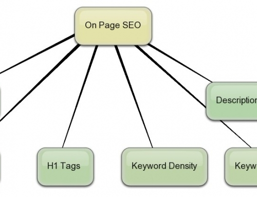On Page SEO-Are you Overdoing it ?